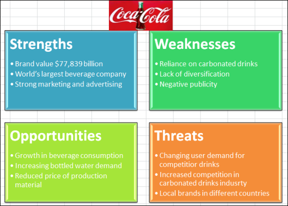 Coca-Cola Company: Strategic Choices